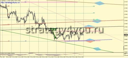EURGBP H1 - продажа