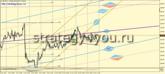 Обзор рынка форекс на 16-20 ноября 2015 - сделка GBPJPY