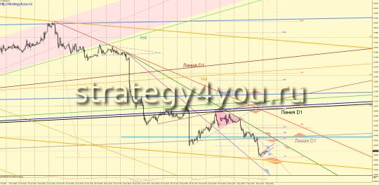 Утренний прогноз EURUSD/евро-доллар на 5 ноября 2015: