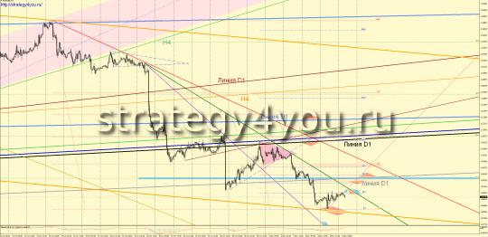 Утренний прогноз EURUSD/евро-доллар на 6 ноября 2015