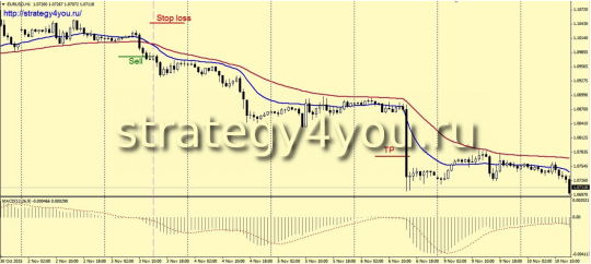 The trend forex strategy «VIDYA»