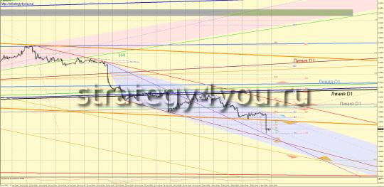 EURUSD прогноз (9-13 ноября 2015)