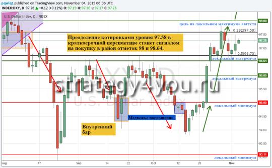Подтвердит ли Джаннет Йеллен ожидания быков по USD?