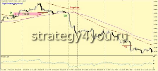 Индикаторная Стратегия «+500»
