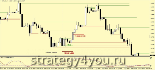 Forex strategy End of Level