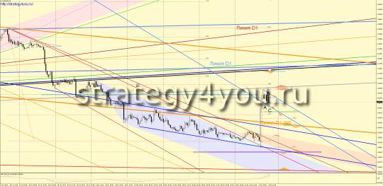 евро-доллар прогноз декабрь 2015