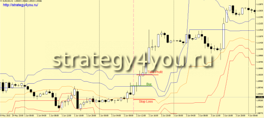 Strategy Forex Fox