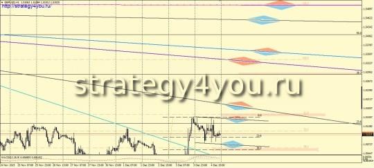 Фунт-доллар прогноз (7-11 декабря 2015)