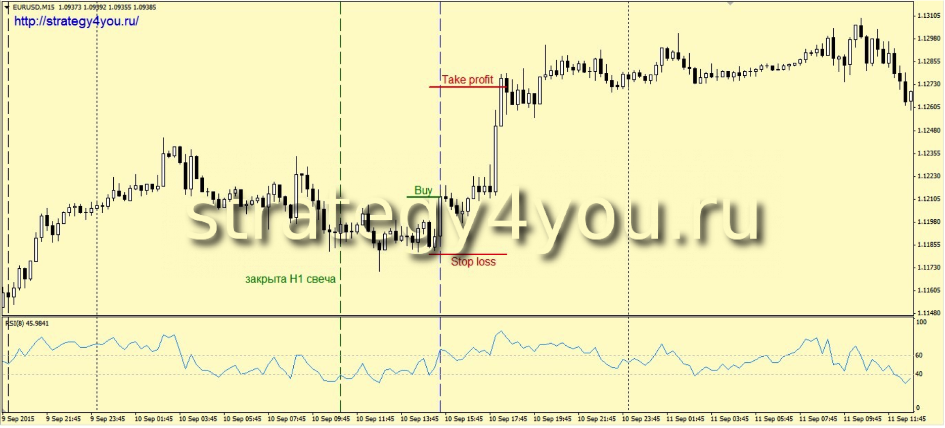 Forex strategies ru
