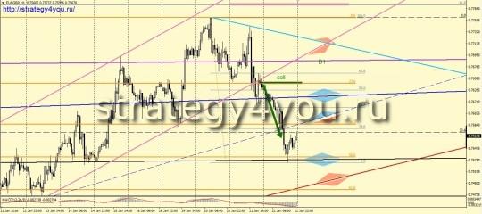 EURGBP сигнал на продажу