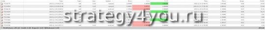 Отчет о торговле по сигналам автора за прошлую неделю 28/12 - 1/01/2015