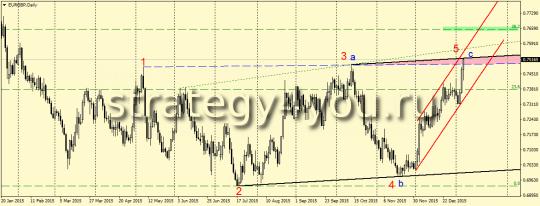 EURGBP,D1 - ВВ на продажу +ABC