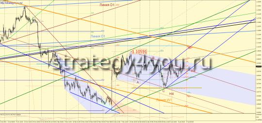 евро-доллар прогноз на неделю - H4 график