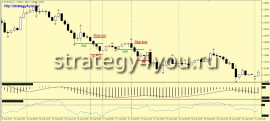 Indicator Strategy