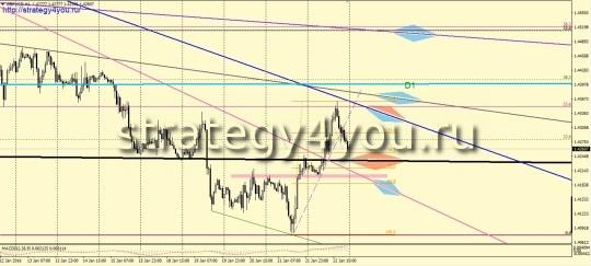 недельный обзор фунт-доллар