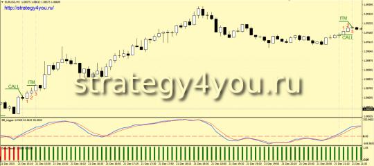 Стратегия для Бинарных Опционов «15 минут»