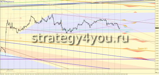 EURUSD прогноз + сигналы