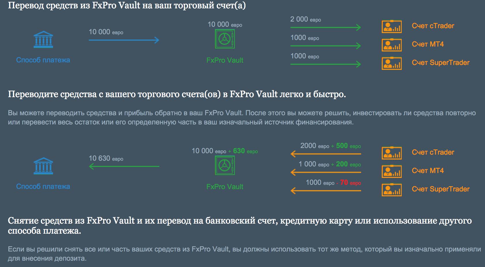 Как работает FxPro Vault?
