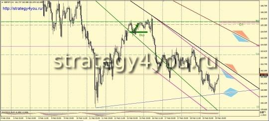 GBPJPY (H1) - покупка