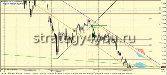 EURJPY (H1) - продажа