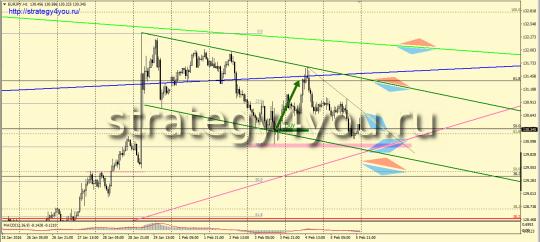 EURJPY (H1) - сигнал на покупку