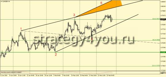 EURGBP, H4- ВВ на продажу