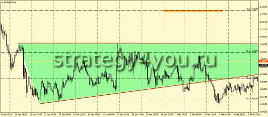 eurnzd-h1 сигнал на продажу
