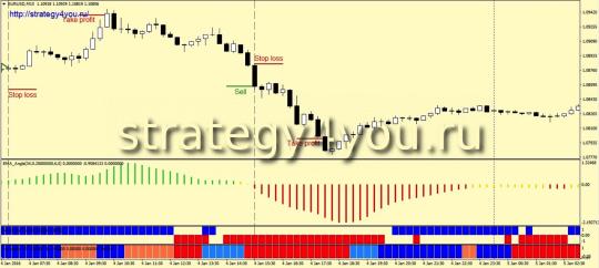 Стратегия «Mandrake» - продажи