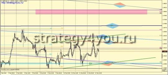 Фунт-доллар прогноз (15-19 февраля 2016)