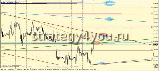 Фунт-доллар прогноз на неделю