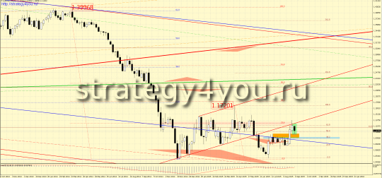 w1 график евро-доллар