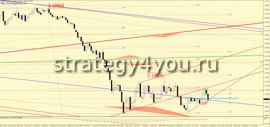 Недельный график евро-доллар