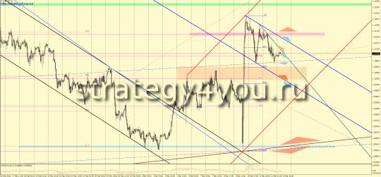 Утренний прогноз EURUSD/евро-доллар на 15 марта 2016