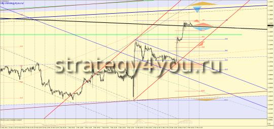 Утренний прогноз EURUSD/евро-доллар на 18 марта 2016