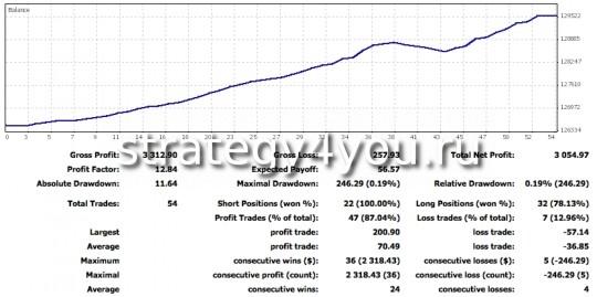 отчет о торговле по сигналам