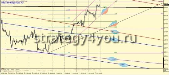 GBPUSD сигналы (7-11 марта 2016)