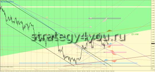 Прогноз EURUSD на 10 марта 2016