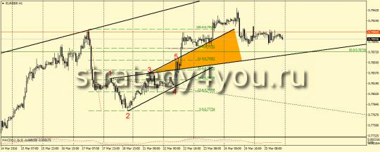 EURGBP,H1- ВВ на продажу