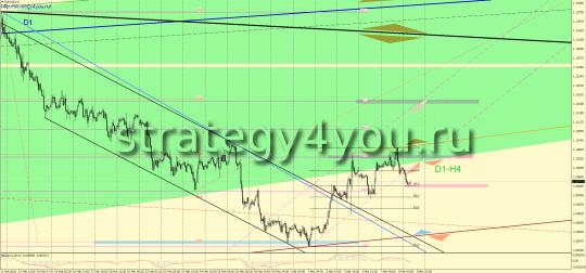 Утренний прогноз EURUSD/евро-доллар на 9 марта 2016