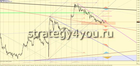 Утренний прогноз EURUSD/евро-доллар на 25 марта 2016