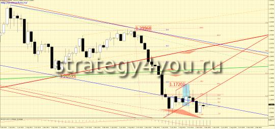 закрытие месяца февраля по евро-доллар