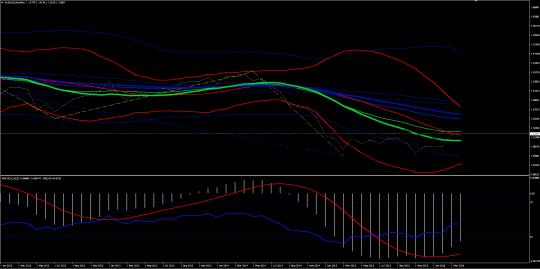 месячный график евро-доллар
