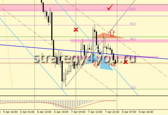 евро-йена сигнал