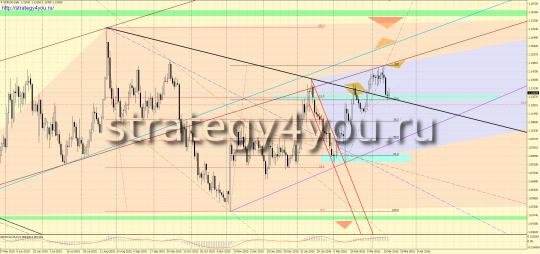 закрытие дня пятницы по евро-доллар