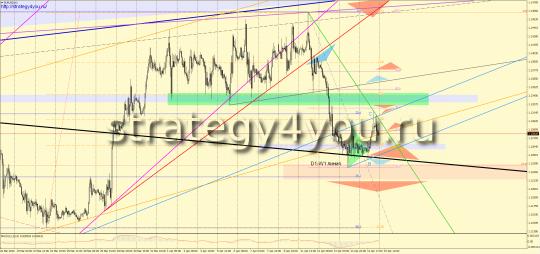 прогноз евро-доллар на 18 апреля 2016