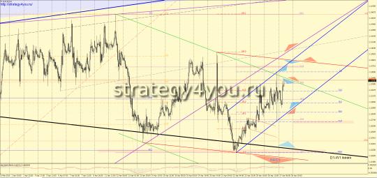 евро-доллар прогноз на 28/04/2016