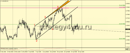 AUDUSD, H4 Wolfe Waves