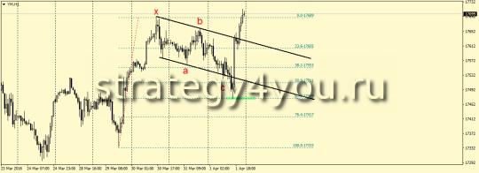 YM (Dow Jones) - ABC на покупку