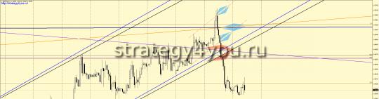 GBPUSD сигнал