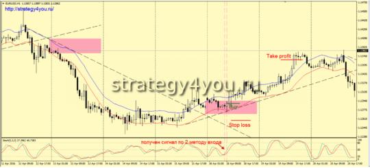 Стратегия форекс «Trend line & Envelopes»